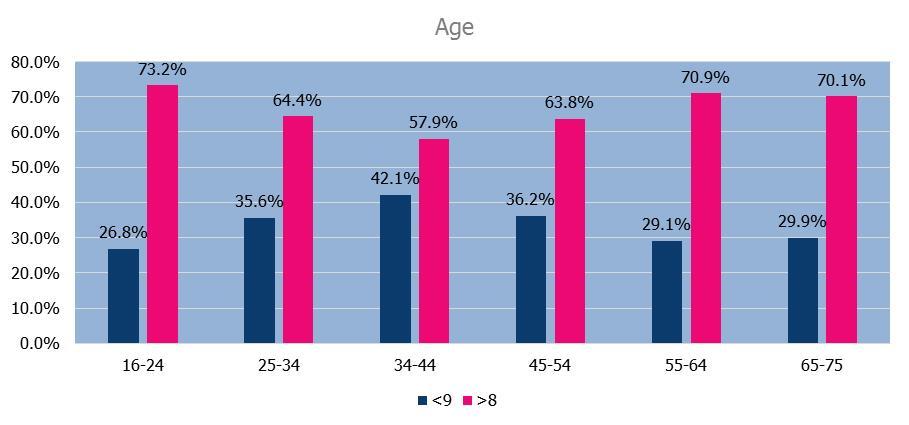 Q1 Age split