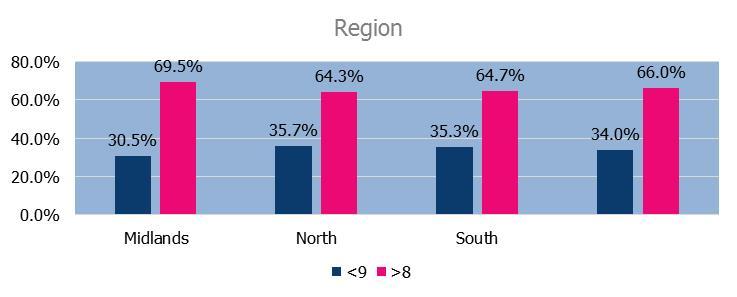 Q1 Region split