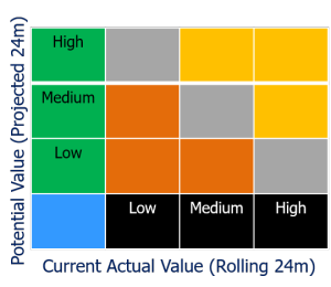 Current and Potential Value matrix
