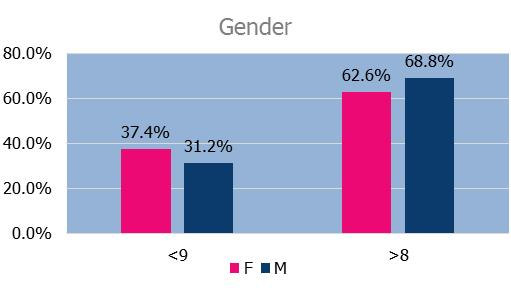 Q1 Gender split