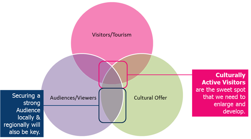 Diagram of where Tourism Cultural Offer and Visitors converge