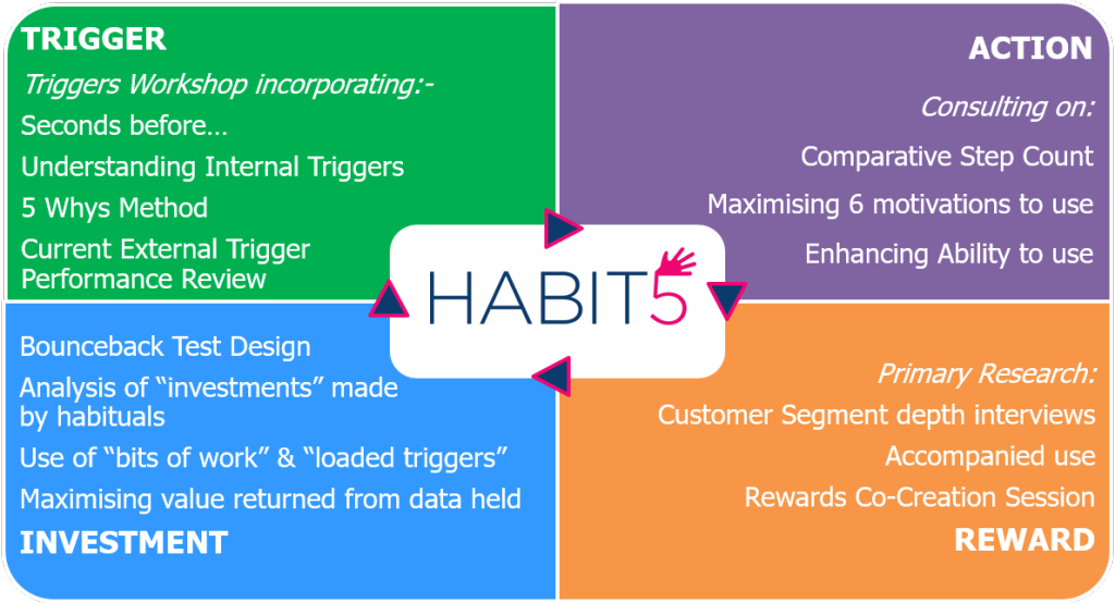 Habit5 inputs into habit formation cycle