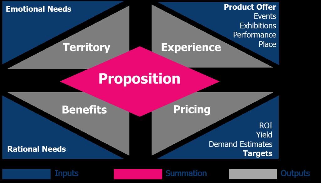 Proposition Builder Model