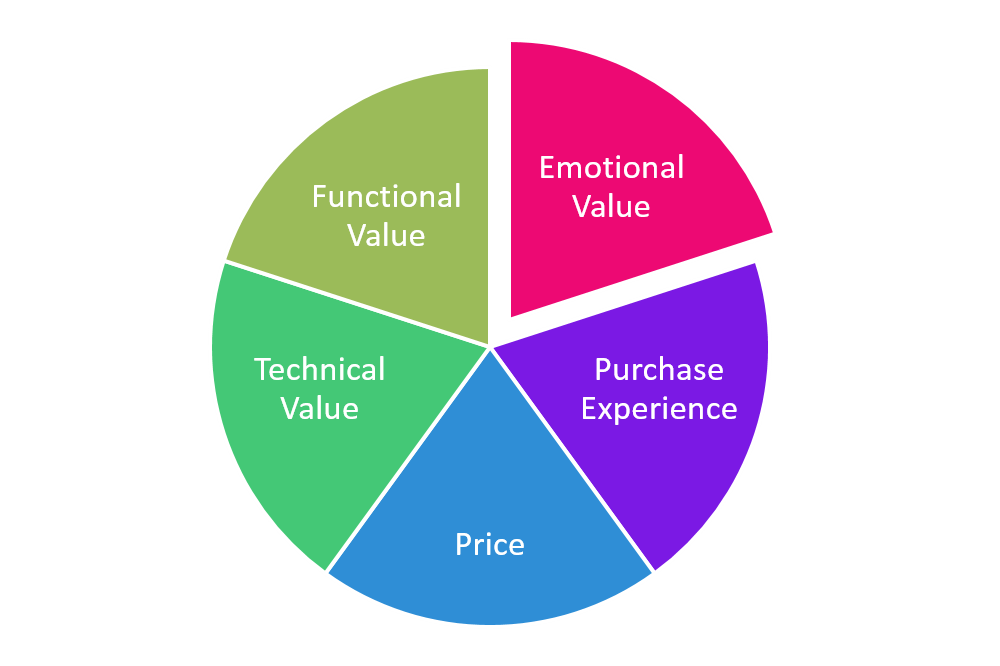 Five types of value